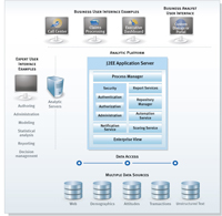 IBM SPSS Collaboration and Deployment Services Analytic Topology